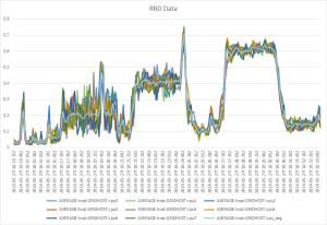 XenServer RRD Data