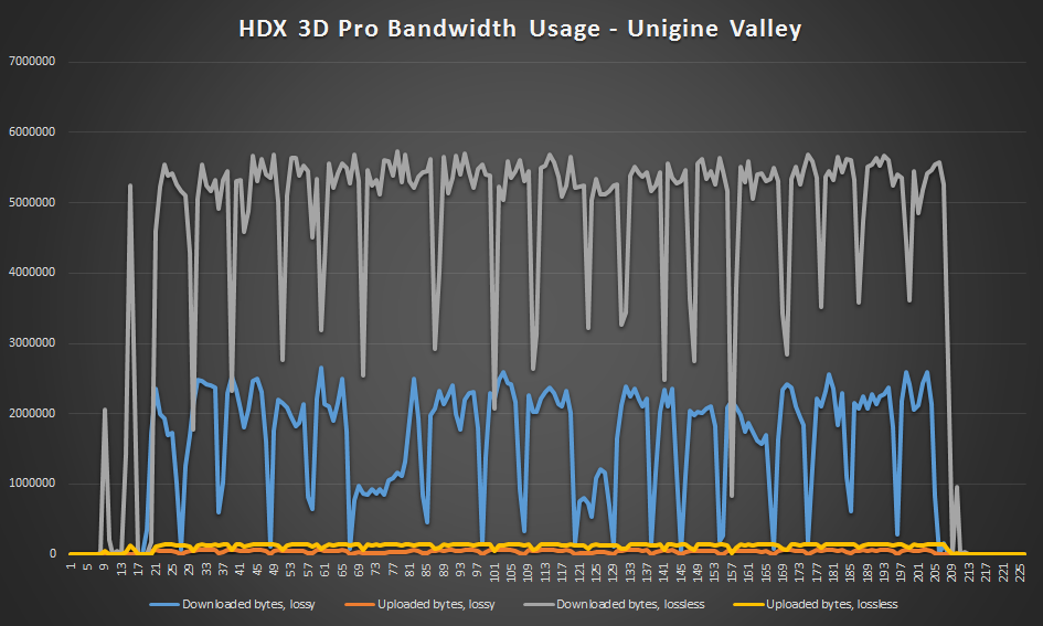HDX 3D Pro lossy vs lossless - Unigine Valley