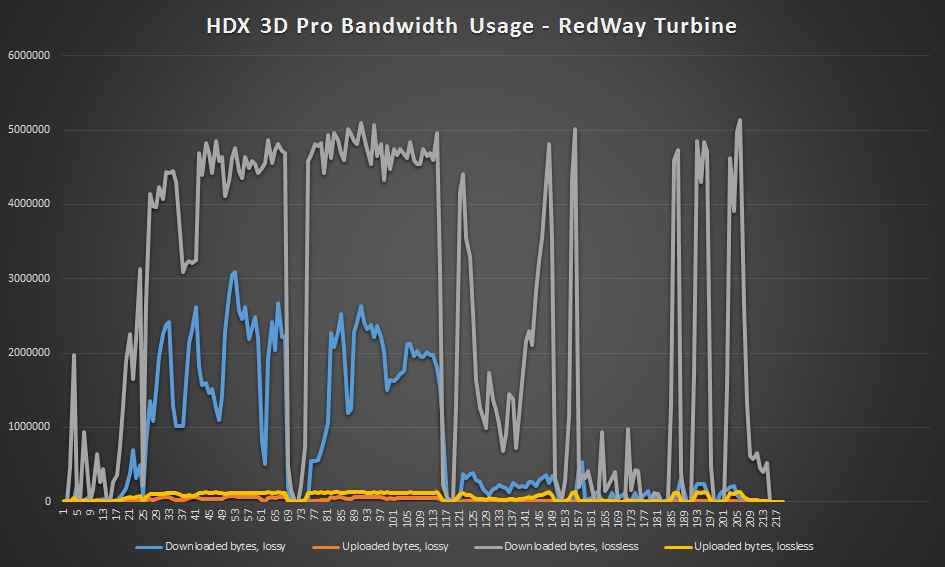 HDX 3D Pro lossy vs lossless - RedWay Turbine